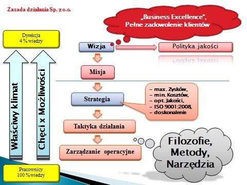 Wizja firmy Dr Dorota Wolak